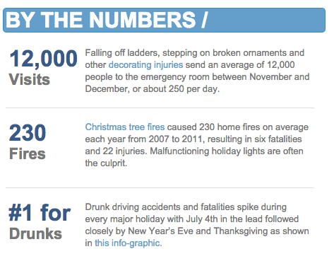 By The Numbers - Holiday Accidents
