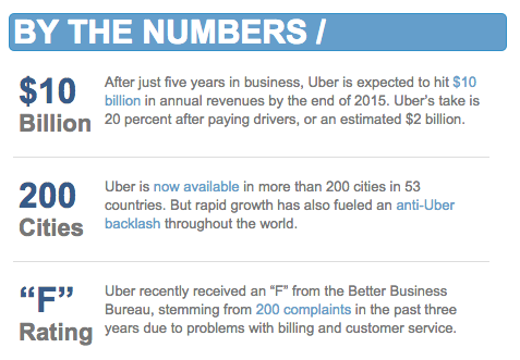 By The Numbers - Uber