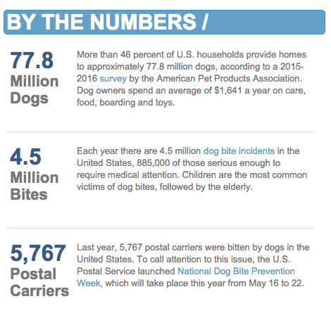 By The Numbers - Dog Bites