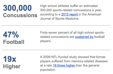 Did You Know Brain Injuries from Football