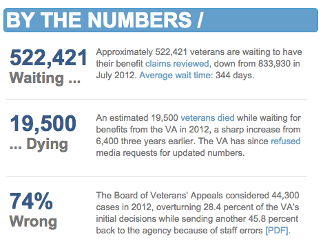 By The Numbers - Care of Veterans